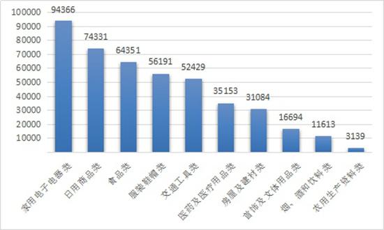 中消协2020年共受理消费者投诉982249件 投诉解决率76.29%